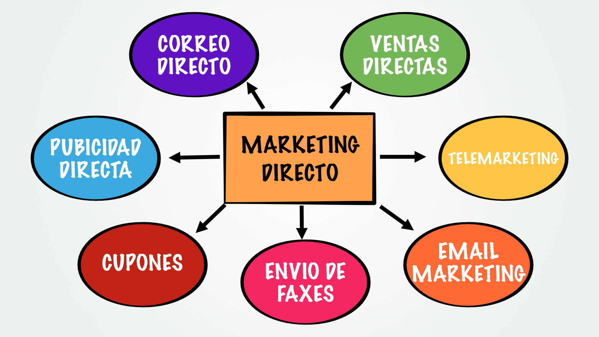 formas de marketing digital y directo